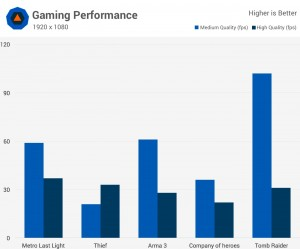 Maingear Pulse 15 Gaming performance